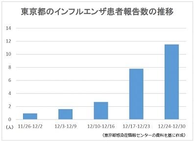 インフルエンザ流行本格化、東京で注意報レベルに