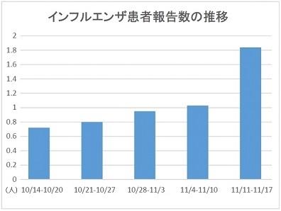 インフルエンザ患者報告数、4週連続で増加