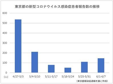 新型コロナウイルス感染症 東京